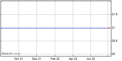 Riverbed Technology (mm) Historical Stock Chart May 2012 to May 2013